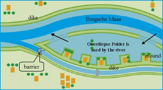 overdiepse polder